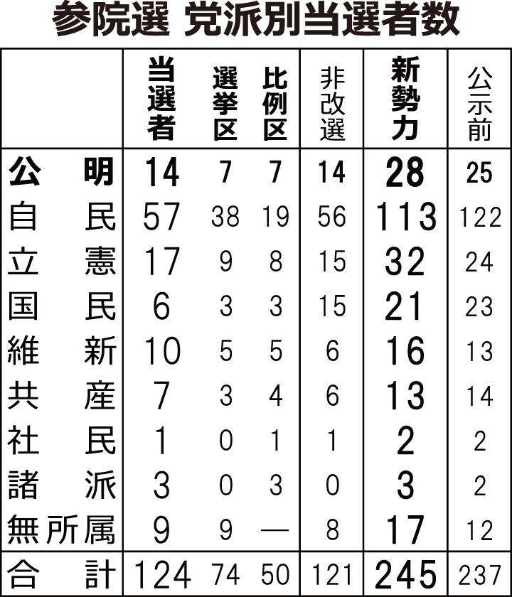※改選議席は今回から定数3増(選挙区1増、比例区2増)。公示前勢力は欠員5