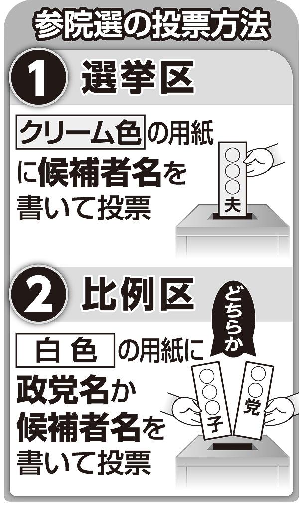 参院選の投票方法