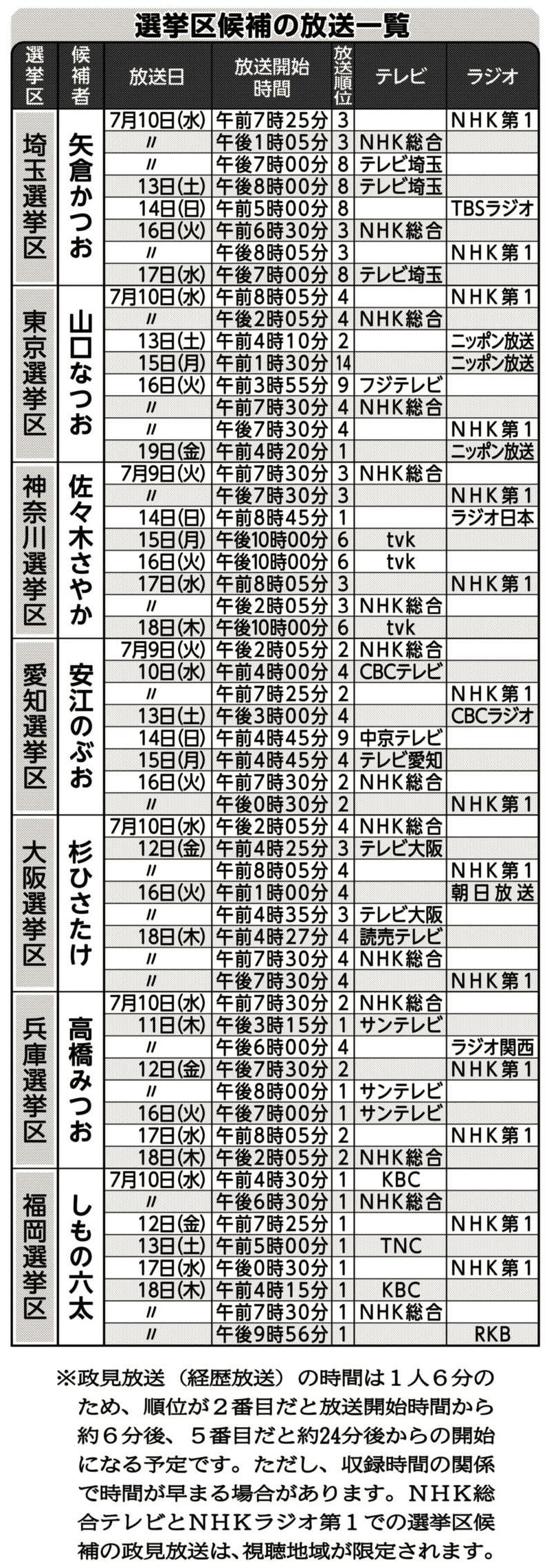 各選挙区候補の放送一覧