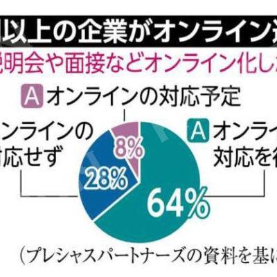 64%の企業がオンライン選考