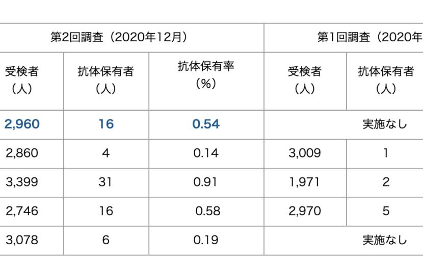 新型コロナウイルス抗体保有調査の結果